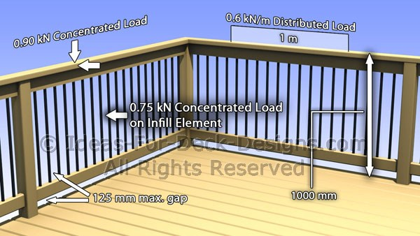 Building a deck railing codes
