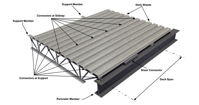 Deck beam definition