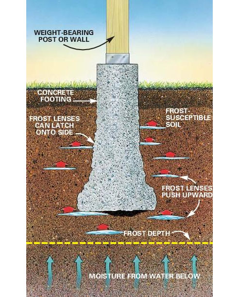 Deck footings how to