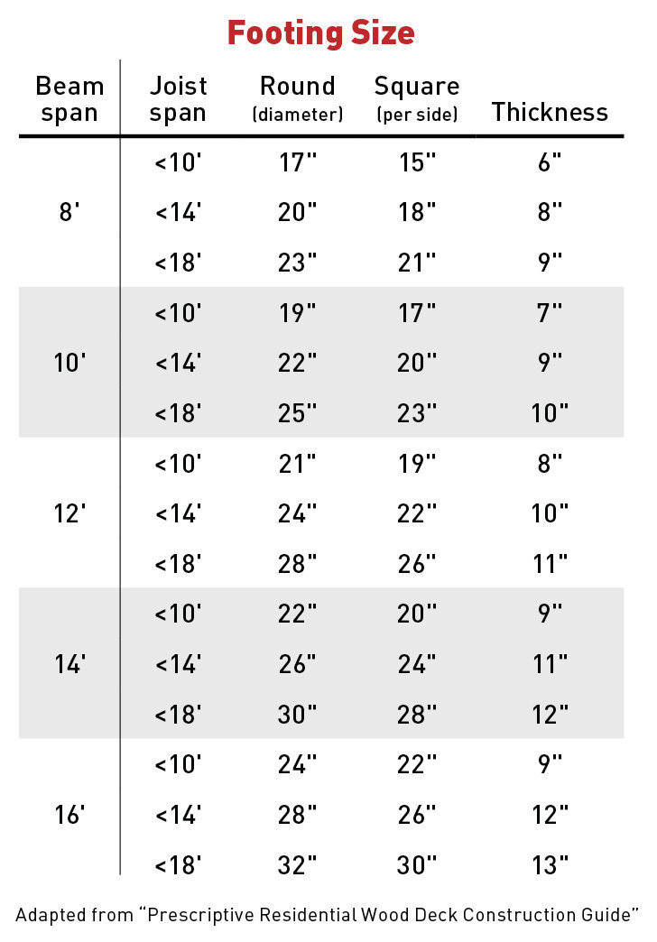 Deck footings size chart