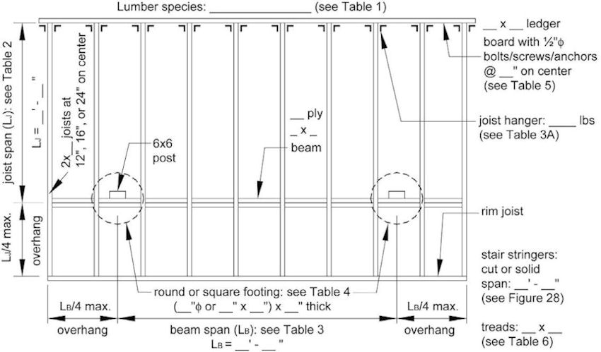 Deck framing codes