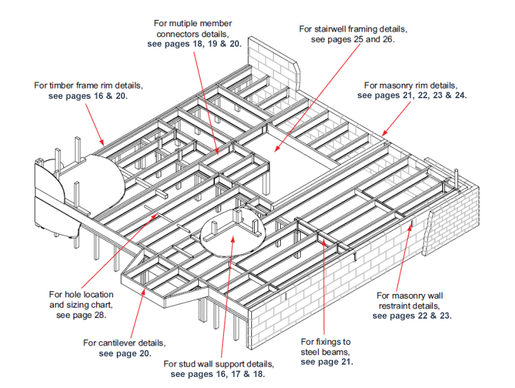 Deck framing details