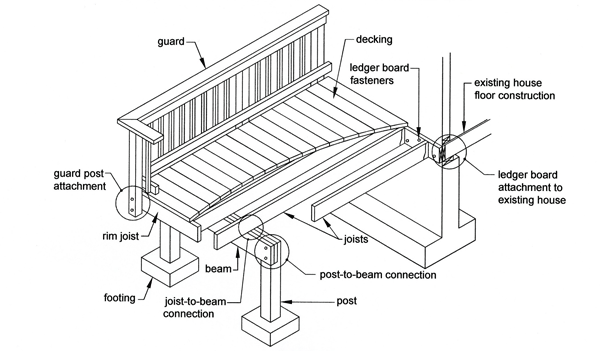 Deck framing diagram