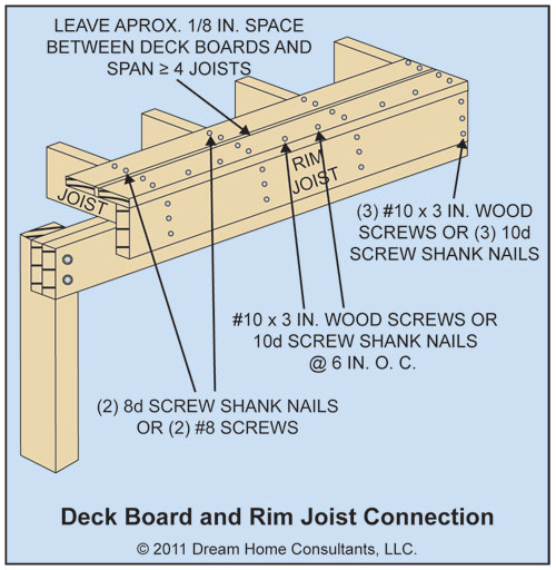 Deck joist to beam connection deck design and ideas for Wood floor joist spacing