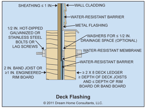 Deck ledger spacers home depot