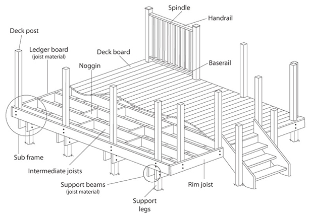 Deck post layout