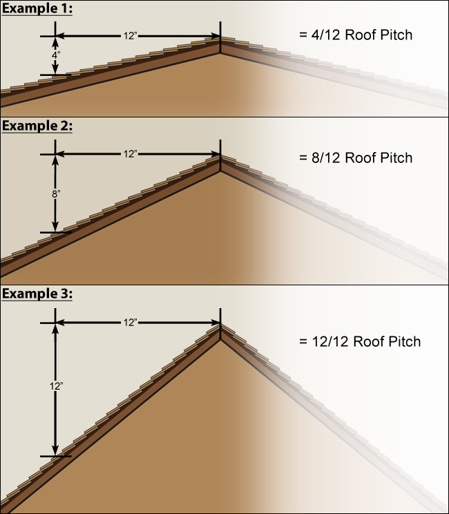 Deck roof pitch