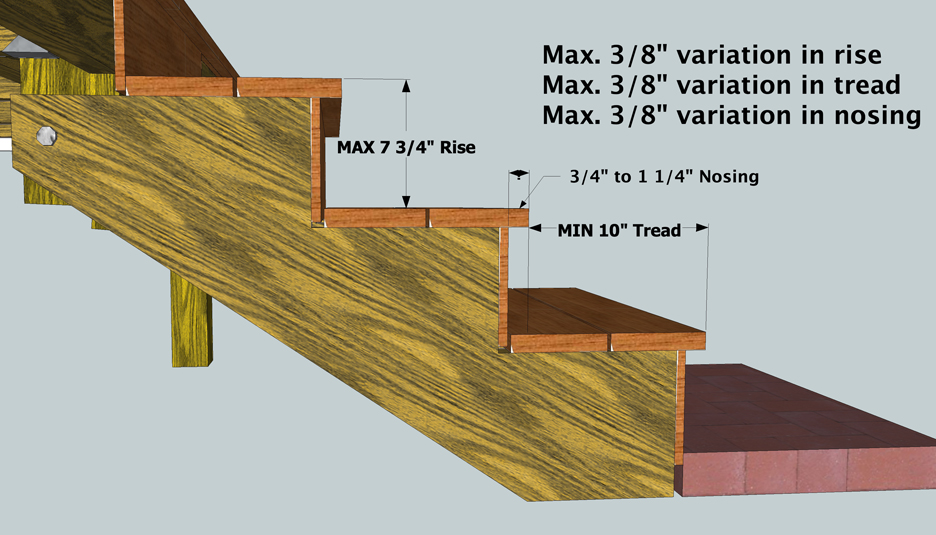 Deck stairs building code