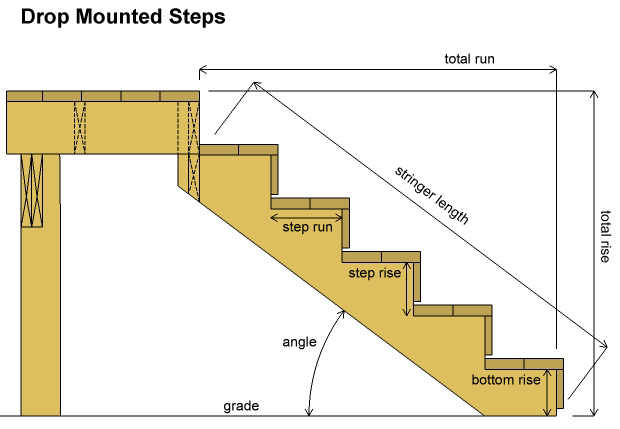 Deck stairs dimensions