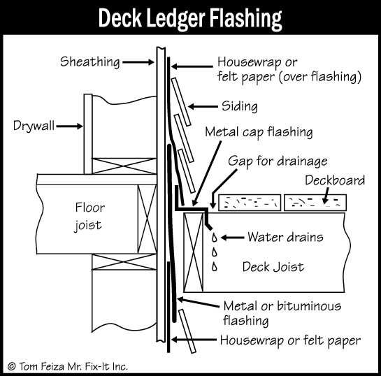 Flashing where deck meets house