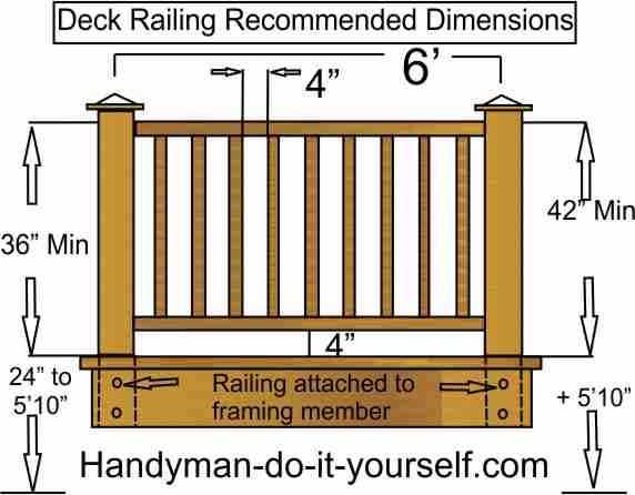 Code for deck railing height deck design and ideas for Standard deck board lengths