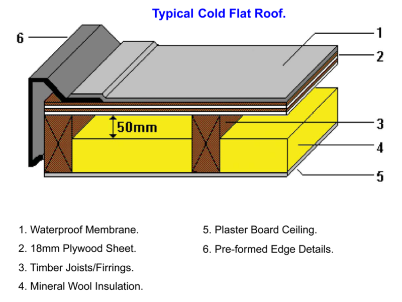 Roof deck ventilation