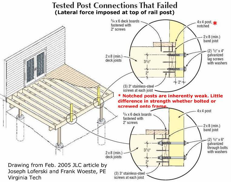Deck Footing Post Attachment Deck Design And Ideas