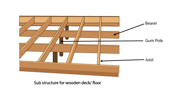 Deck Joist Thickness Deck Design And Ideas