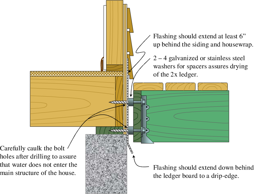 Attaching Ledger Plate : Deck ledger attachment design and ideas