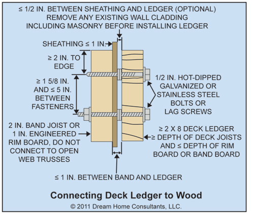 deck ledger board size