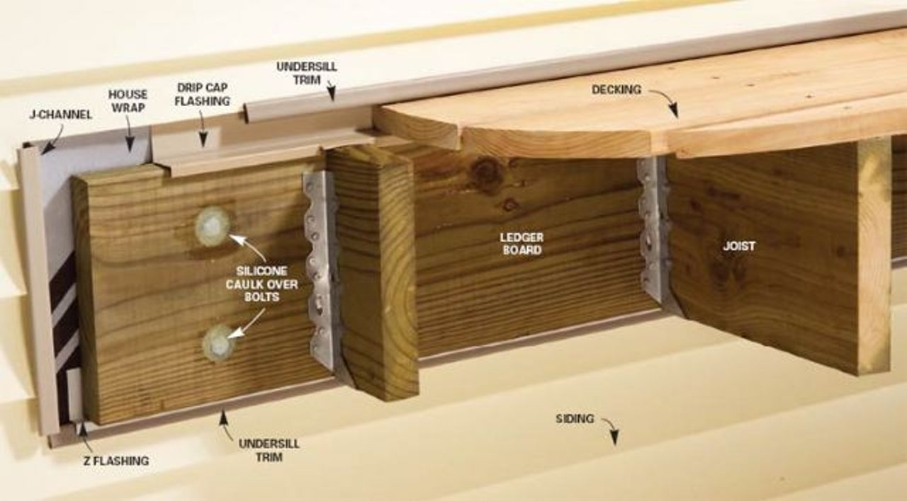 Attaching deck to house with siding - Deck Ledger Flashing Lowes