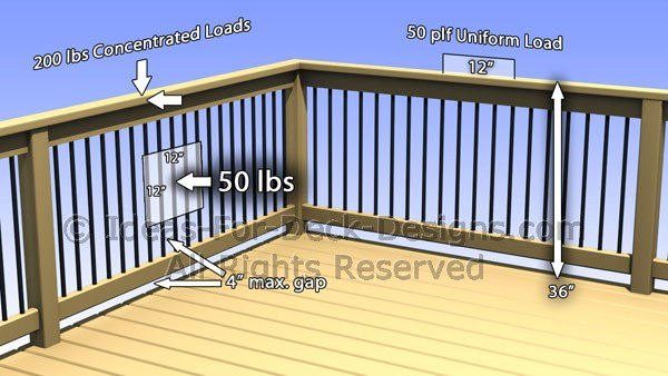 deck railing height code bc