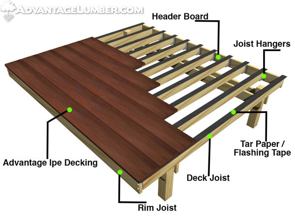 Framing Deck Board Width ~ Deck rim joists design and ideas
