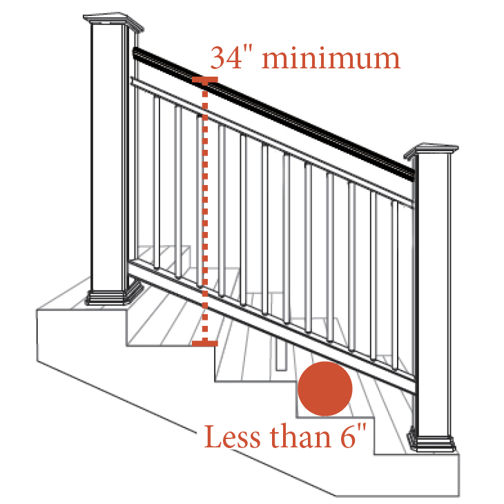 deck stair railing code requirements