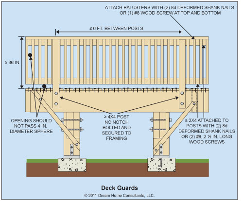 deck wood dimensions