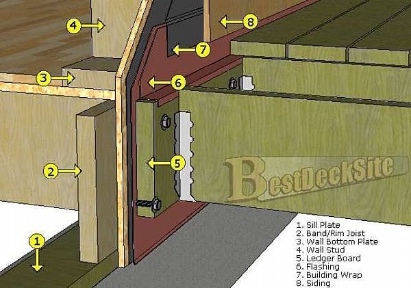 Attaching Ledger Plate : Flashing a deck to house design and ideas