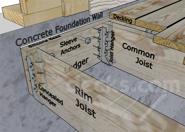 House Deck Foundation System Deck Design And Ideas