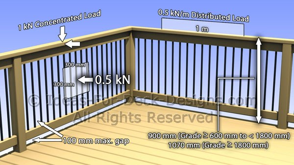 ontario building code deck railing posts