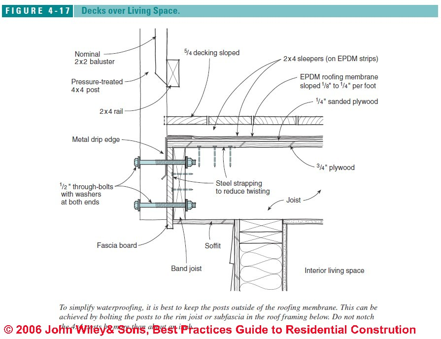 Roof Deck Waterproofing Philippines Deck Design And Ideas