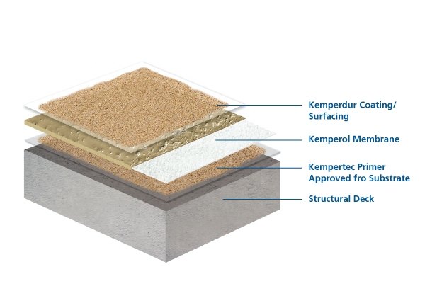 Roof Deck Waterproofing Products Deck Design And Ideas